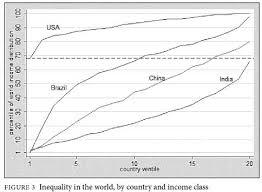 World Income Inequality Chart Econfix