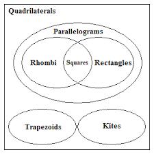 Venn Diagram Of Relationships Relationships