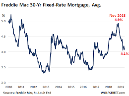 Us Home Sales Drop Drop Drop Despite Lower Mortgage Rates