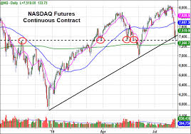 Nasdaq Future Index Charts Key Stock Market Levels For August 7 And An Interesting