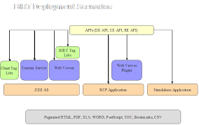 Birt Chart Engine Thirteen Birt Report Engine Api And Report Api Programmer