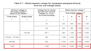 Electrical Clearance Chart Clearances And Creepage Distances In Lv Electrical