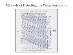 Schlumberger Chart Book Pdf Basic Petrophysics