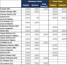 Aa Eqm Chart Aadvantage American Airlines Program X Ray Travelsters
