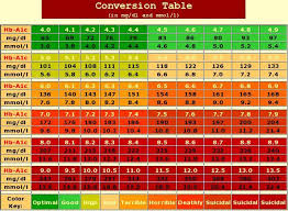 A1c And Glucose Chart A1c Chart A1c Chart