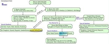 Geneological Chart Prophet Muhammad Generations Islamic