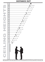 chart for distance out vs ceiling height art track lighting