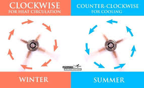 ceiling fan direction in summer gallery of ceiling fan direction summer winter complete which way should