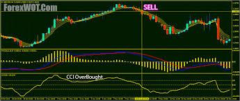 Bitcoin Rainbow Chart Magic Rainbow Ma Forex Trading System And Strategy Forex