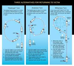 Chart Three Alternatives For Returning To A Man Overboard