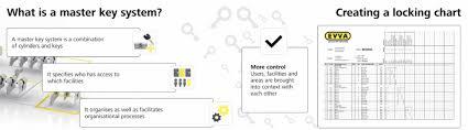 Lock And Key Shop Custom Built Masterkey Systems
