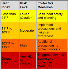 Rio Rancho New Mexico Area Weather Weather Related Charts