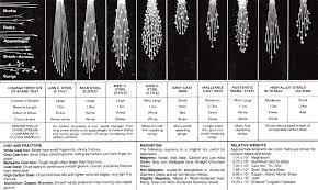 Metal Spark Test Chart Steel Identification Search Starter Results