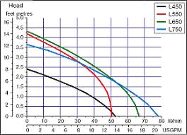 johnson ultima bilge pump wiring diagram johnson johnson automatic bilge pump wiring diagram wiring diagram and on johnson ultima bilge pump wiring diagram