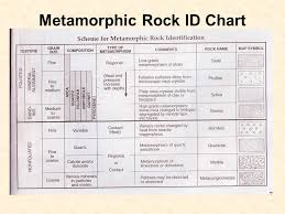 Metamorphic Rock Identification Chart Minerals And Rocks Ppt Video Online Download