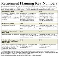 New Retirement Plan Ira Limits In 2019 Lefp