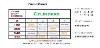 techtrixinfo four cylinder engine firing order explained 4 cylinder engine firing order