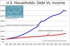Us Personal Debt Chart Lenscrafters Online Bill Payment