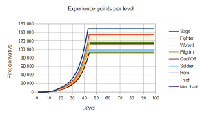 Dragon Warrior Iii Experience Chart Strategywiki The