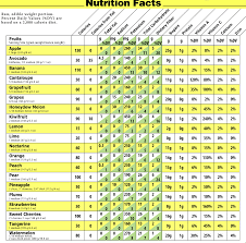 Nutrition Chart Of Dry Fruits Www Bedowntowndaytona Com