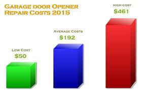 how much to replace garage doorGarage Door Repair  Replacement Costs 2015 w pictures