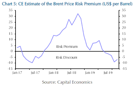 Why The Oil Markets Risk Premium Has Disappeared For