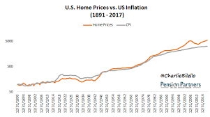 How Much Do Home Values Increase Each Year A Look At The Data