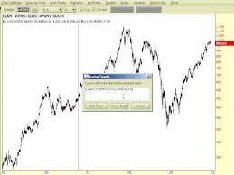 Thinkorswim Prophet Charts Ratios In Prophetcharts