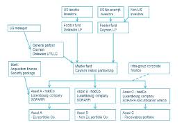 Fund Structure Chart Luxembourg Cayman Private Equity Structures Ogier