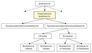 Реферат на тему введение в педагогическую деятельность > документ  Реферат на тему введение в педагогическую деятельность