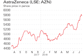 If Youd Invested In Astrazeneca And Mitie Group Moneyweek