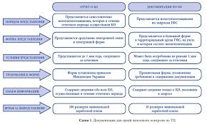 Документация по трансфертному ценообразованию национальные  Направление запросов о представлении документации
