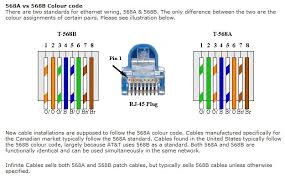 cat 5e wiring cat image wiring diagram cat 5 wiring diagram b cat auto wiring diagram schematic on cat 5e wiring