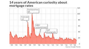 Fha 30 Year Fixed Rate Trend Chart Americans Fascination With Mortgage Rates A Tour Through
