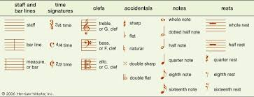You can copy and paste music symbols from the list or use music note symbols alt codes. Musical Notation Description Systems Note Symbols Britannica