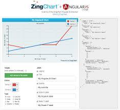 Angularjs Line Chart Jsfiddle Zingchart And Angularjs Charts