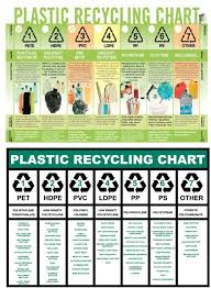 Plastic Recycling Chart Some Fair Better Than Others When