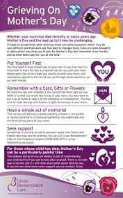 we know that mother s day can be challenging for anyone whose mum has d or child has d here we provide some thoughts and ideas which may help you to