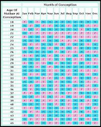 Chinese Gender Chart 2020 57 Eye Catching Mayan Calendar Chart