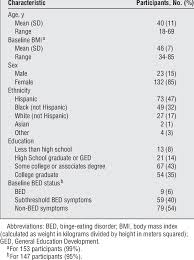 Vsg Weight Loss Chart Characteristics Of 155 Participants Who Underwent Bariatric