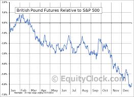 British Pound Chart Gbpusdchart Com