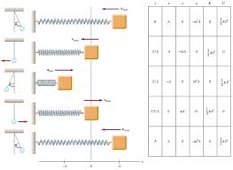 simple harmonic motion for a block spring system