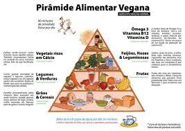 Resultado de imagem para fotos alimentação vegana