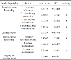 the effects of the leadership style on the learning motivation of  the effects of the leadership style on the learning motivation of students in elementary schools