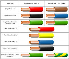 electrical wire color codes diagram electrical wiring color codes color code for electrical wiring