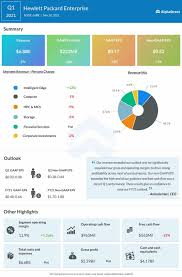 Earnings reports are always a bit dry and inside baseball for the casual entertainment industry observer. Infographic Highlights Of Hewlett Packard S Hpe Q1 2021 Earnings Report Mi Blog