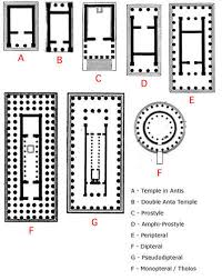 Greek Templates Ancient Greek Temple Architecture History Of Architecture