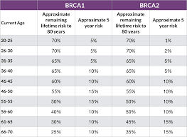 Cancer Risk By Age Chart Managing Your Risk Of Breast Cancer If You Have The Brca1 Or