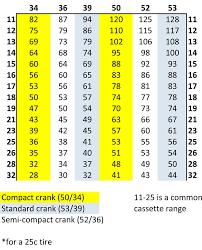 What Is A Compact Crank Bikeradar