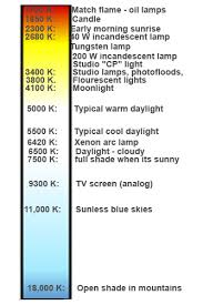 Light K Chart Lloyd Godman Index Light And Lighting
